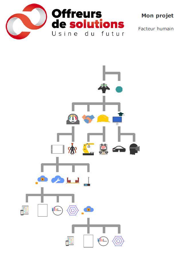 serious-game-usine-futur-entete-dossier-pictos